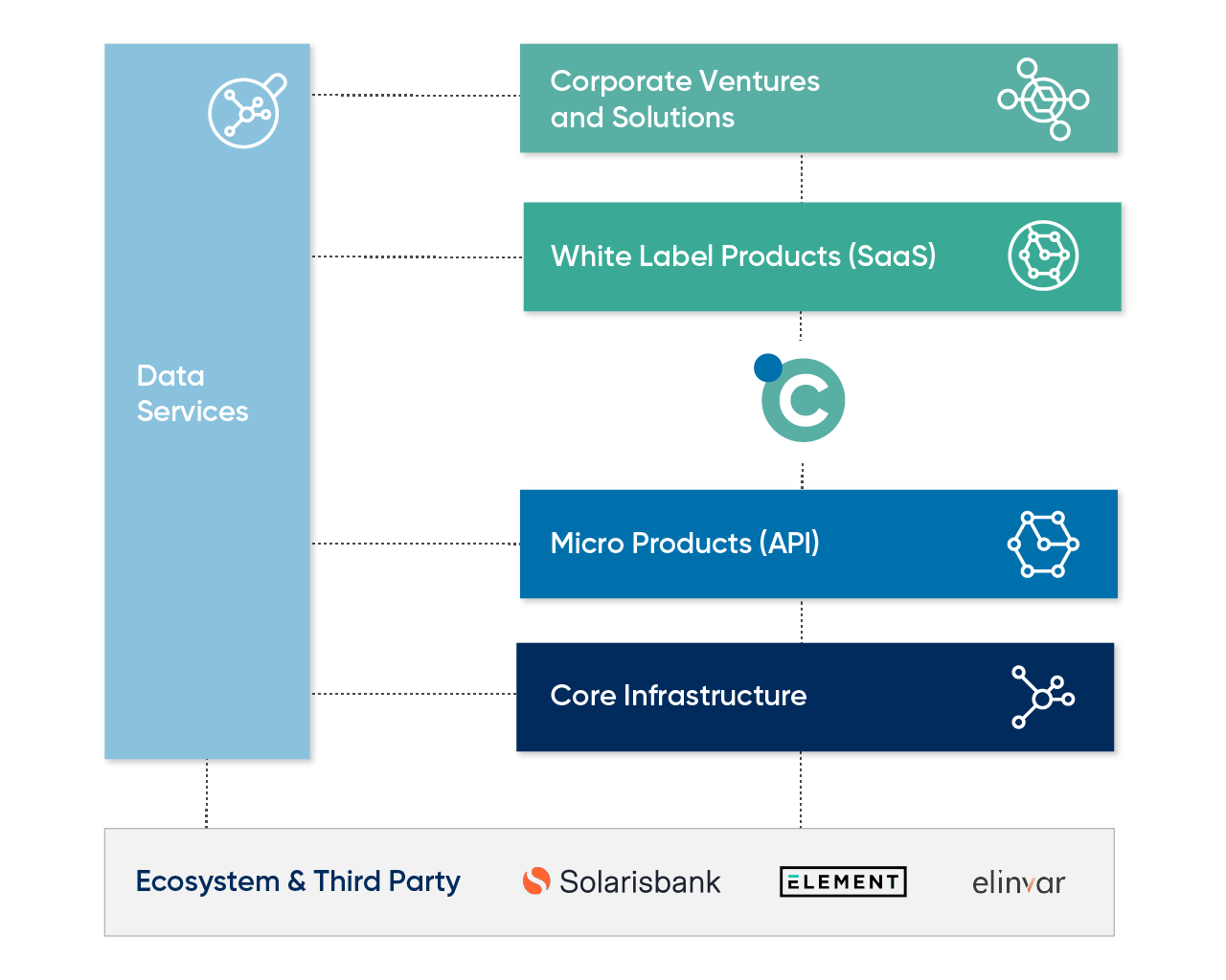 finleap connect product layers